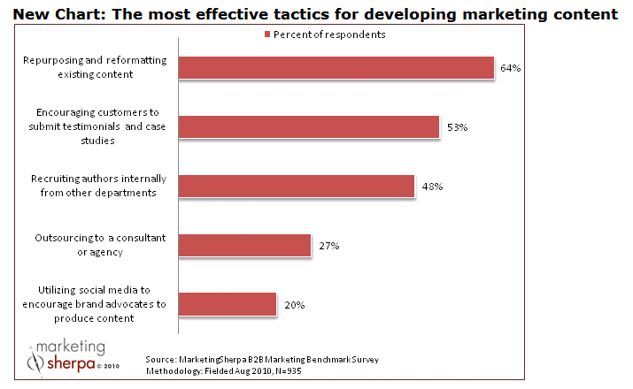 Marketing Sherpa Chart - Most Effective Tactics for Marketing Content