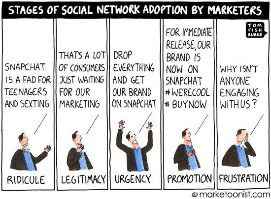 Social Media Cartoons - Social Network Adoption