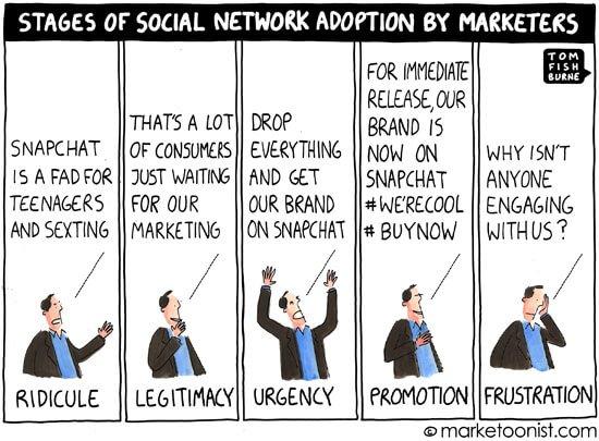 Social Media Cartoons - Social Network Adoption